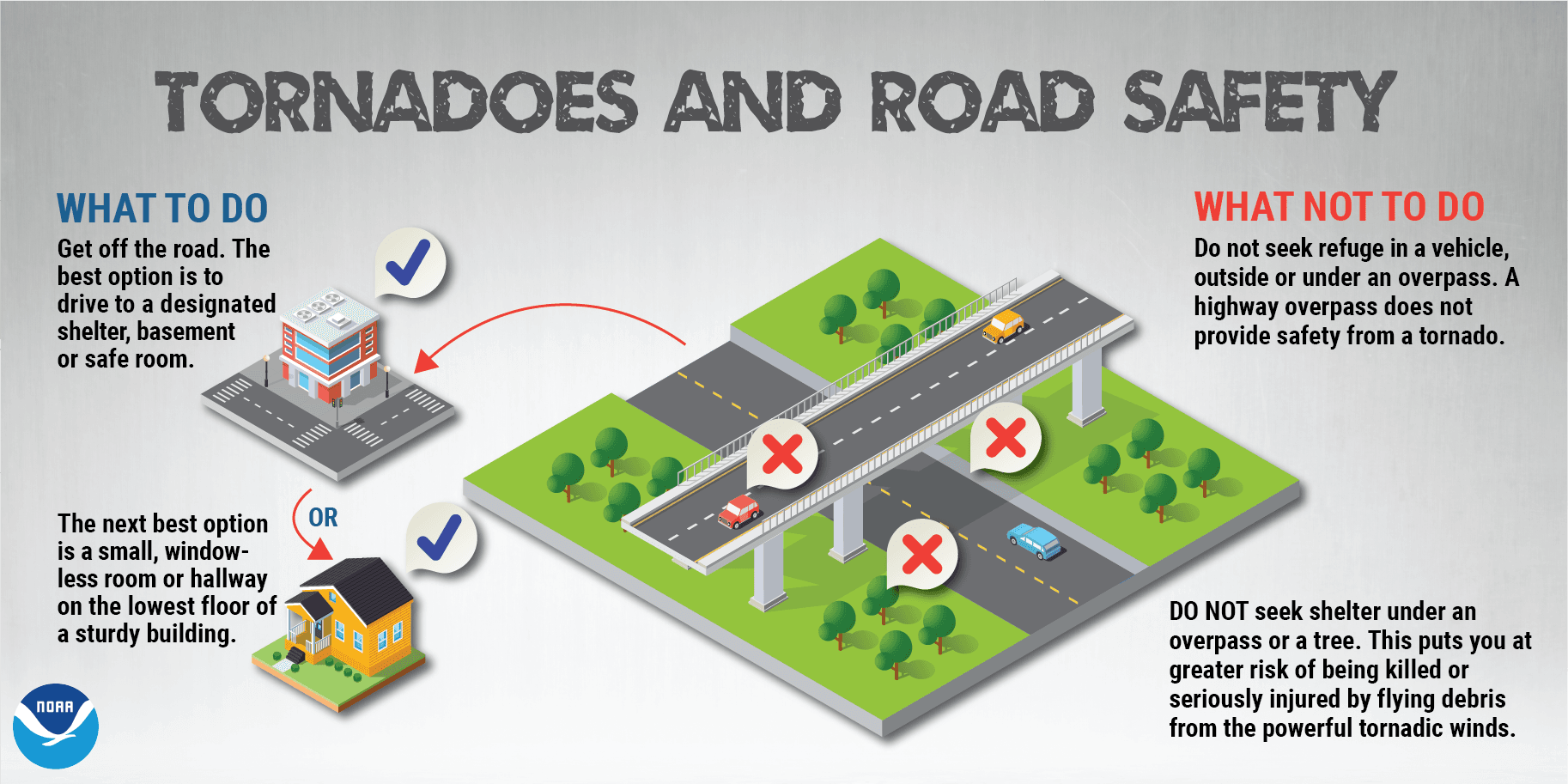 Info graphic of tornado and road safety, get off the road and do not seek refuge under an overpass.